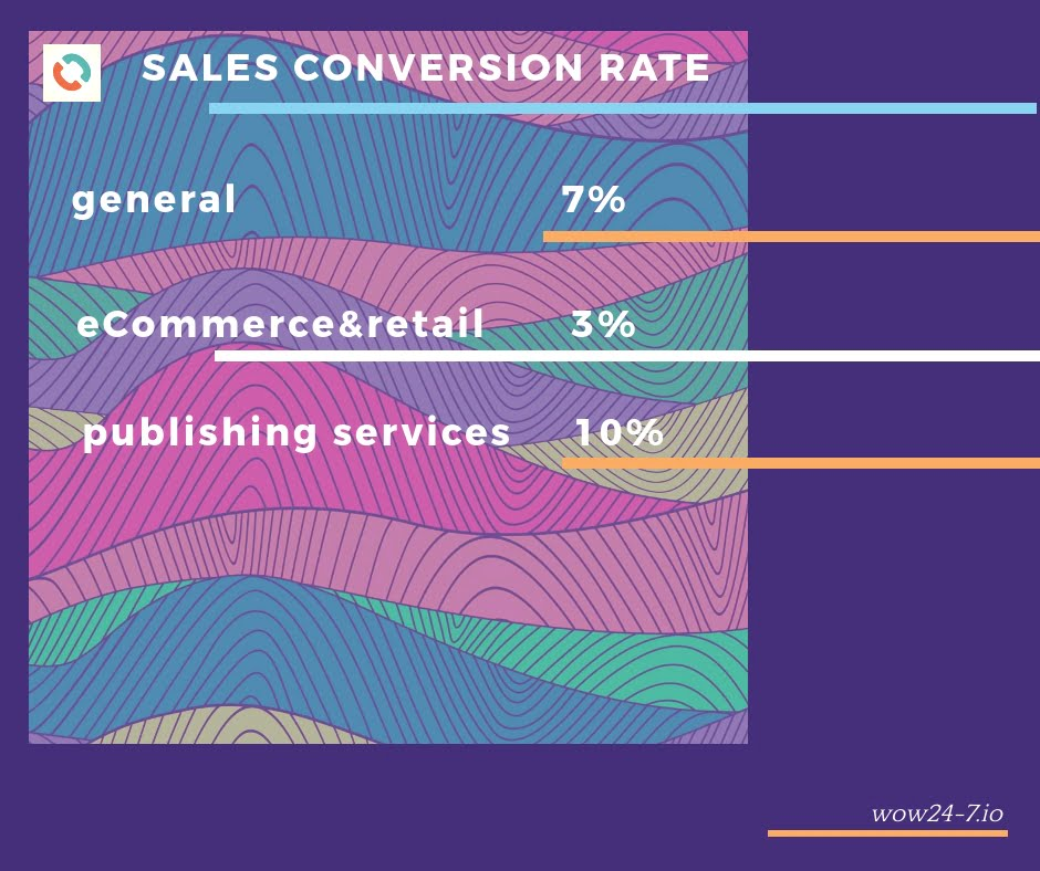 All You Need to Know About Improving Your B2B Conversion Rates